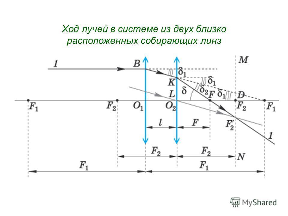 Ход лучей в системе из двух близко расположенных собирающих линз