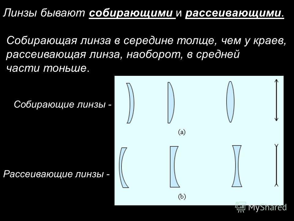 Линзы бывают собирающими и рассеивающими. Собирающая линза в середине толще, чем у краев, рассеивающая линза, наоборот, в средней части тоньше. Собирающие линзы - Рассеивающие линзы -