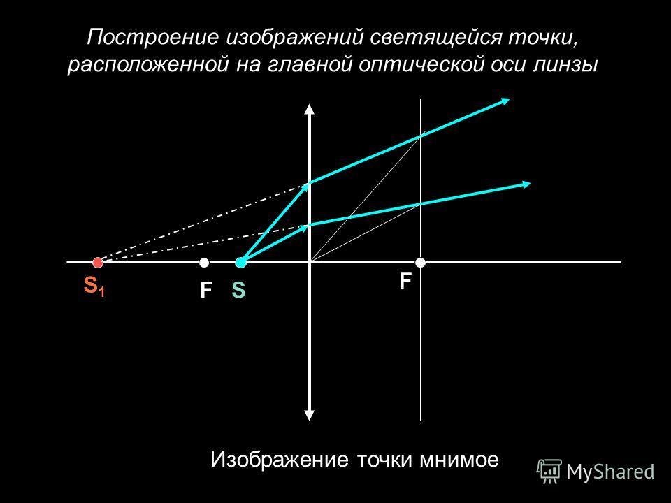 Построение изображений светящейся точки, расположенной на главной оптической оси линзы F F S1S1 S Изображение точки мнимое