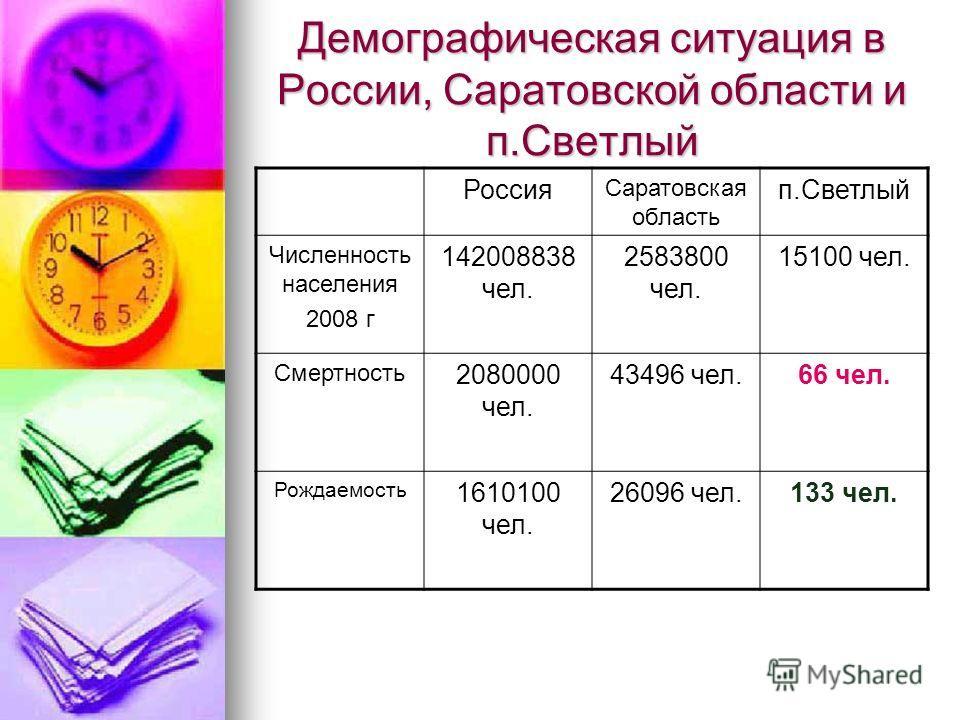 Демографическая ситуация в России, Саратовской области и п.Светлый Россия Саратовская область п.Светлый Численность населения 2008 г 142008838 чел. 2583800 чел. 15100 чел. Смертность 2080000 чел. 43496 чел.66 чел. Рождаемость 1610100 чел. 26096 чел.1