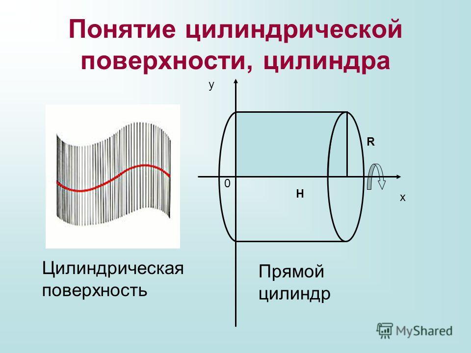 Понятие цилиндрической поверхности, цилиндра х у 0 Н R Прямой цилиндр Цилиндрическая поверхность