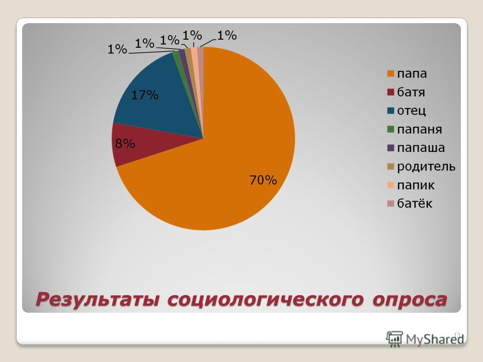 Результаты социологического опроса 13
