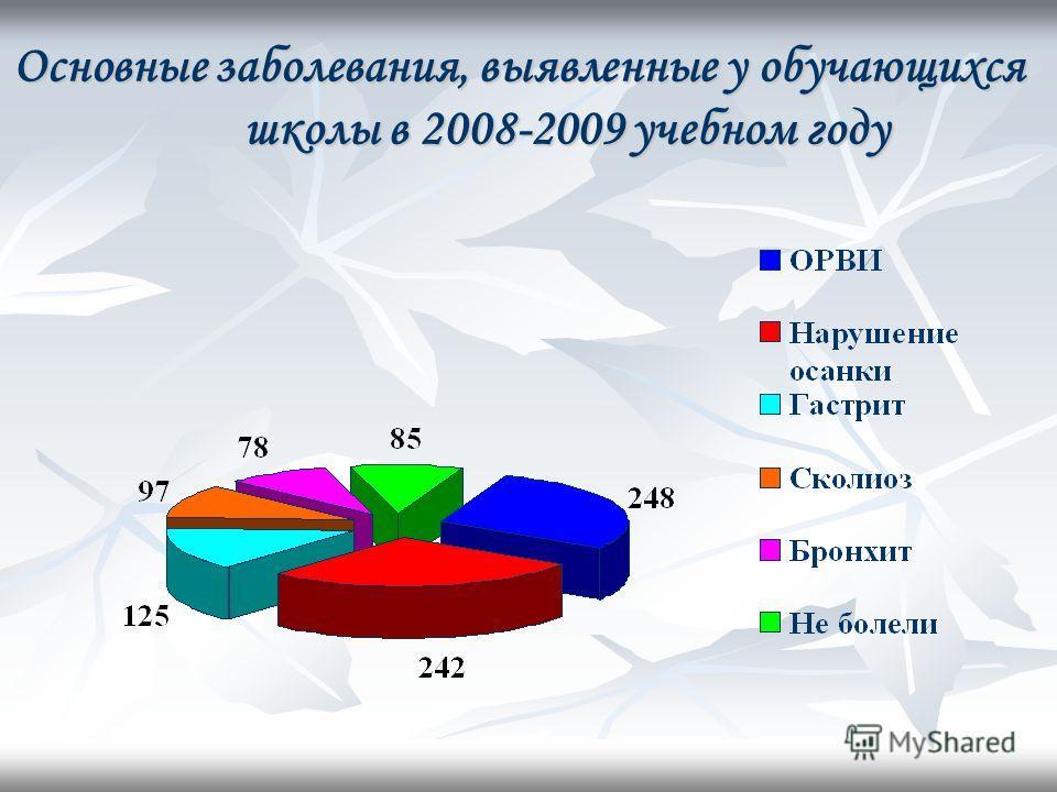 Основные заболевания, выявленные у обучающихся школы в 2008-2009 учебном году