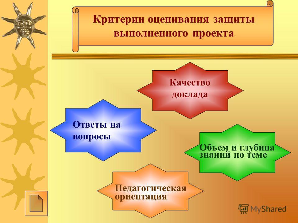 Критерии оценивания защиты выполненного проекта Качество доклада Объем и глубина знаний по теме Педагогическая ориентация Ответы на вопросы