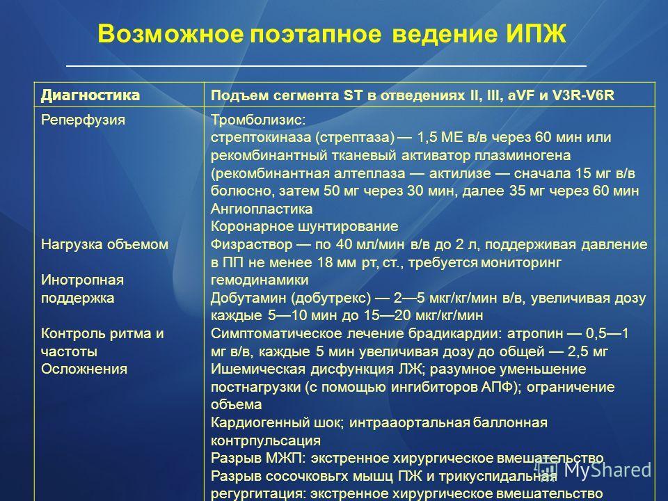 Возможное поэтапное ведение ИПЖ Диагностика Подъем сегмента ST в отведениях II, III, aVF и V3R-V6R Реперфузия Нагрузка объемом Инотропная поддержка Контроль ритма и частоты Осложнения Тромболизис: стрептокиназа (стрептаза) 1,5 ME в/в через 60 мин или