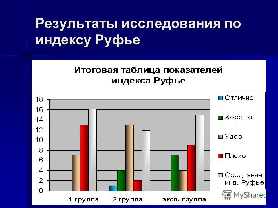 Результаты исследования по индексу Руфье
