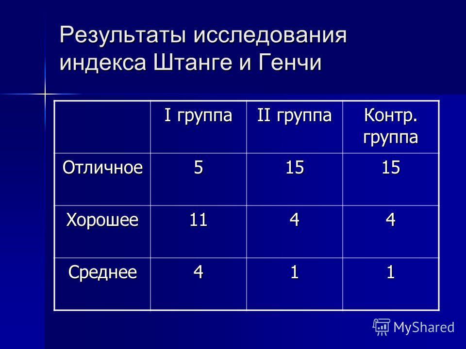 Результаты исследования индекса Штанге и Генчи I группа II группа Контр. группа Отличное51515 Хорошее1144 Среднее411