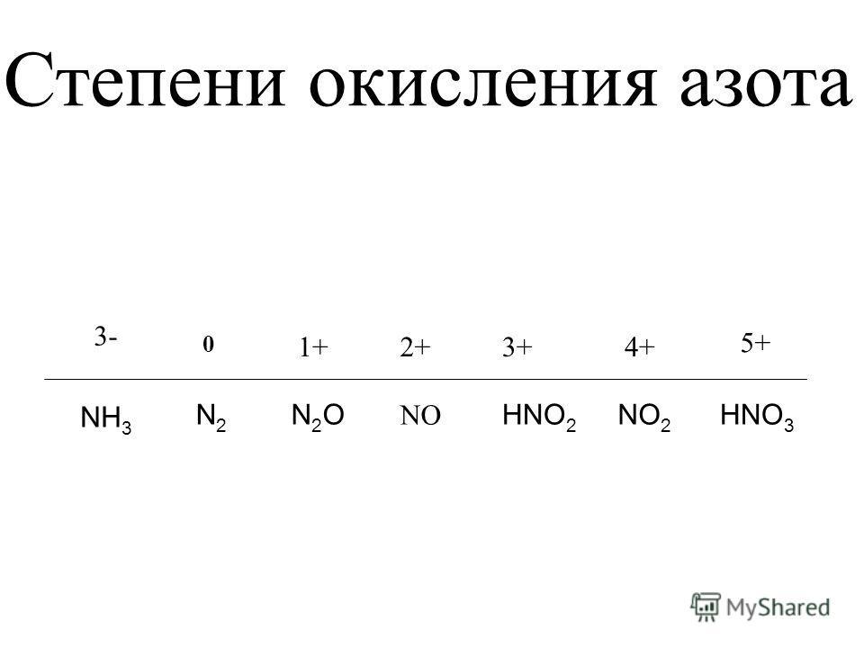 Степени окисления азота 0 N2N2 1+ N2ON2O 3+ NO 2+ HNO 3 4+ 5+ HNO 2 NO 2 3- NH 3