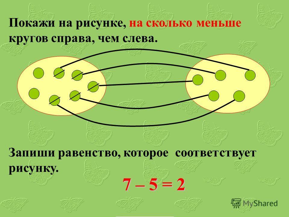 Покажи на рисунке, на сколько меньше кругов справа, чем слева. Запиши равенство, которое соответствует рисунку. 7 – 5 = 2