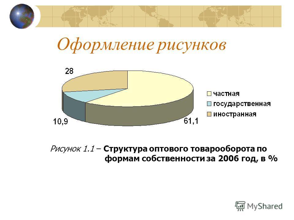 Оформление рисунков Рисунок 1.1 – Структура оптового товарооборота по формам собственности за 2006 год, в %