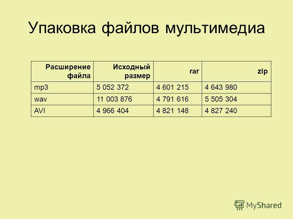 Упаковка файлов мультимедиа Расширение файла Исходный размер rarzip mp35 052 3724 601 2154 643 980 wav11 003 8764 791 6165 505 304 AVI4 966 4044 821 1484 827 240