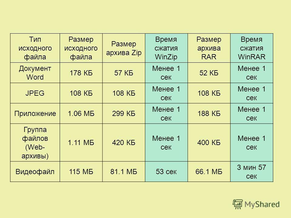 Тип исходного файла Размер исходного файла Размер архива Zip Время сжатия WinZip Размер архива RAR Время сжатия WinRAR Документ Word 178 КБ57 КБ Менее 1 сек 52 КБ Менее 1 сек JPEG108 КБ Менее 1 сек 108 КБ Менее 1 сек Приложение1.06 МБ299 КБ Менее 1 с