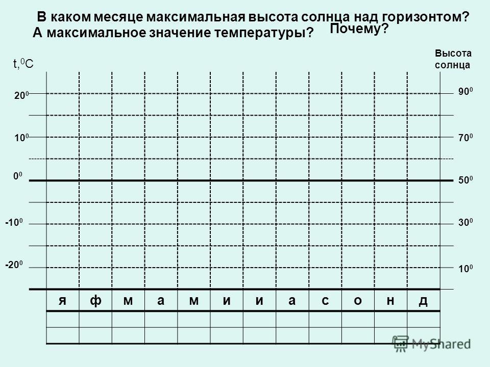 яфмамииасонд t, 0 C Высота солнца -20 0 10 0 20 0 -10 0 0 10 0 30 0 50 0 90 0 70 0 В каком месяце максимальная высота солнца над горизонтом? А максимальное значение температуры? Почему?