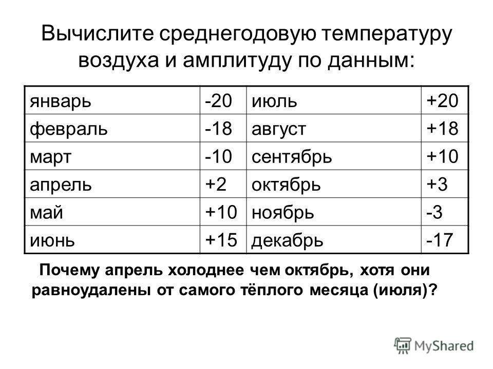 Вычислите среднегодовую температуру воздуха и амплитуду по данным: январь-20июль+20 февраль-18август+18 март-10сентябрь+10 апрель+2октябрь+3 май+10ноябрь-3 июнь+15декабрь-17 Почему апрель холоднее чем октябрь, хотя они равноудалены от самого тёплого