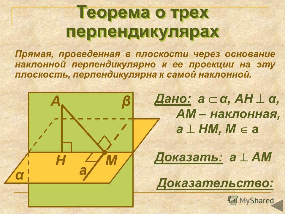 Теорема о трех перпендикулярах Прямая, проведенная в плоскости через основание наклонной перпендикулярно к ее проекции на эту плоскость, перпендикулярна к самой наклонной. А НМ α β а Дано: а α, АН α, АМ – наклонная, а НМ, М а Доказать: а АМ Доказател