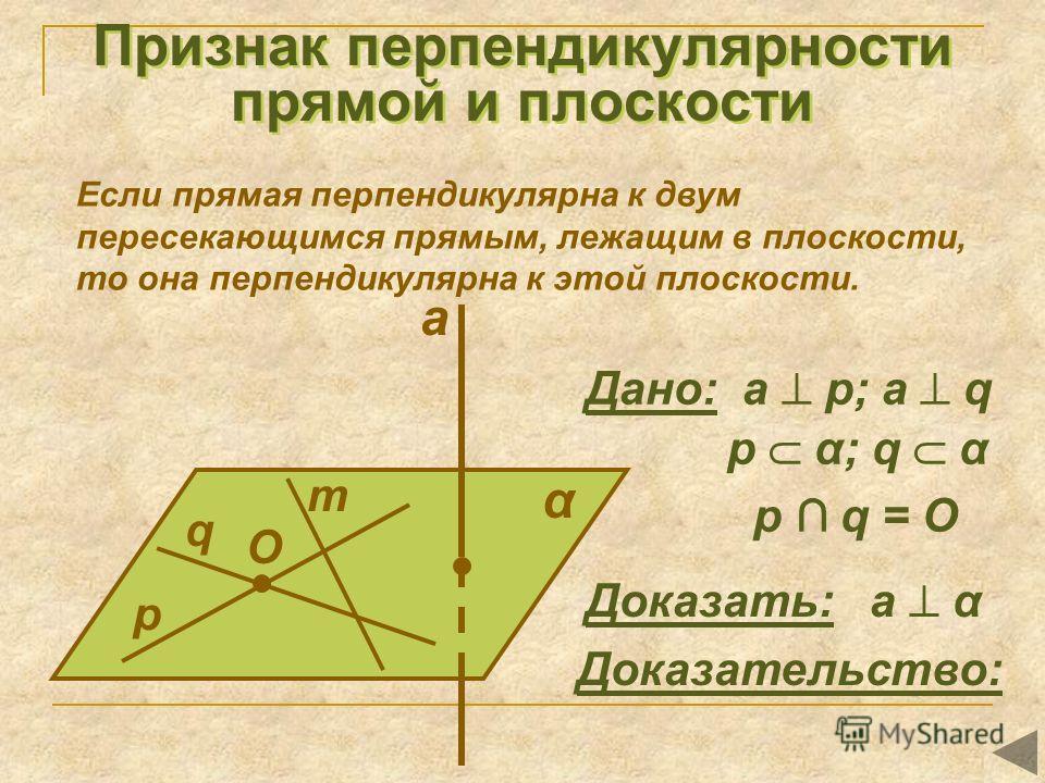Признак перпендикулярности прямой и плоскости Если прямая перпендикулярна к двум пересекающимся прямым, лежащим в плоскости, то она перпендикулярна к этой плоскости. α q Доказать: а α Доказательство: a p m O Дано: а p; a q p α; q α p q = O