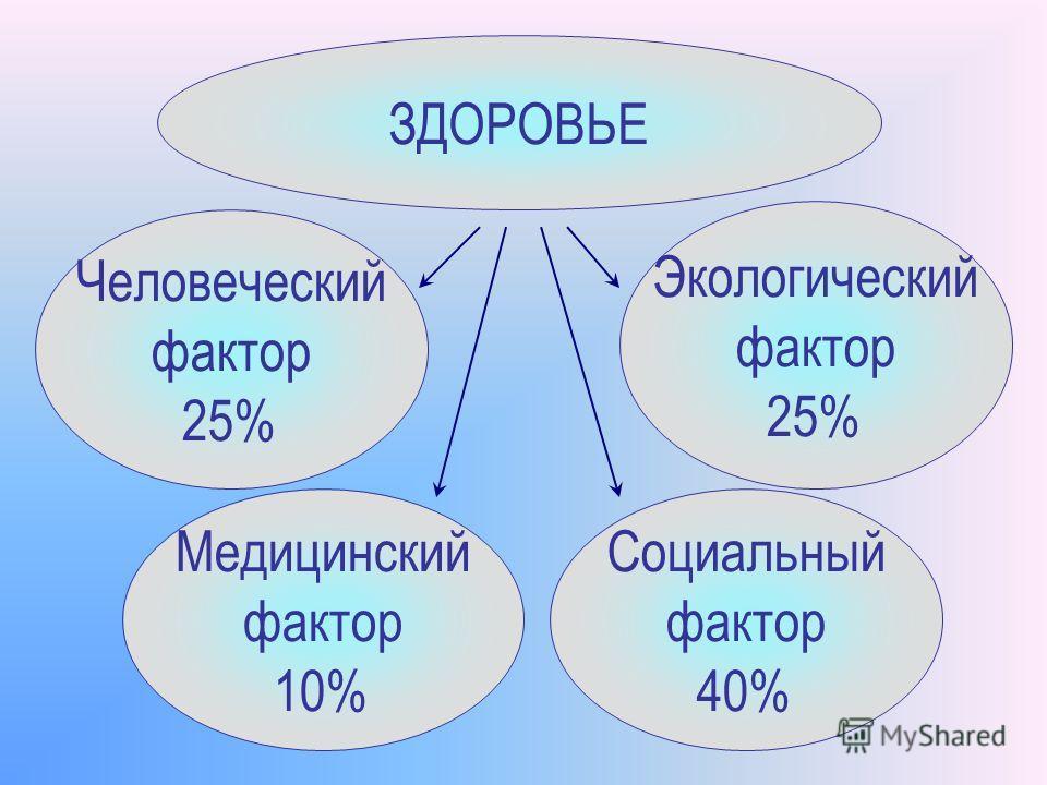 ЗДОРОВЬЕ Медицинский фактор 10% Человеческий фактор 25% Экологический фактор 25% Социальный фактор 40%