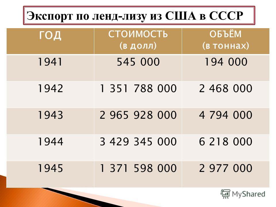 Экспорт по ленд-лизу из США в СССР ГОД СТОИМОСТЬ (в долл) ОБЪЁМ (в тоннах) 1941545 000194 000 19421 351 788 0002 468 000 19432 965 928 0004 794 000 19443 429 345 0006 218 000 19451 371 598 0002 977 000
