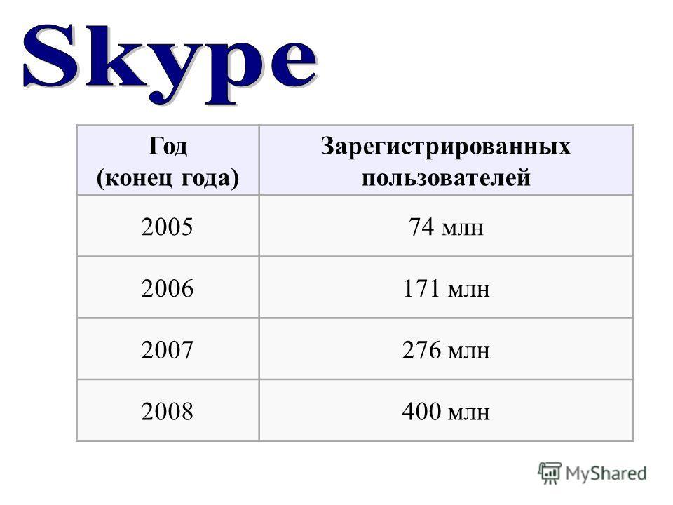 Год (конец года) Зарегистрированных пользователей 200574 млн 2006171 млн 2007276 млн 2008400 млн