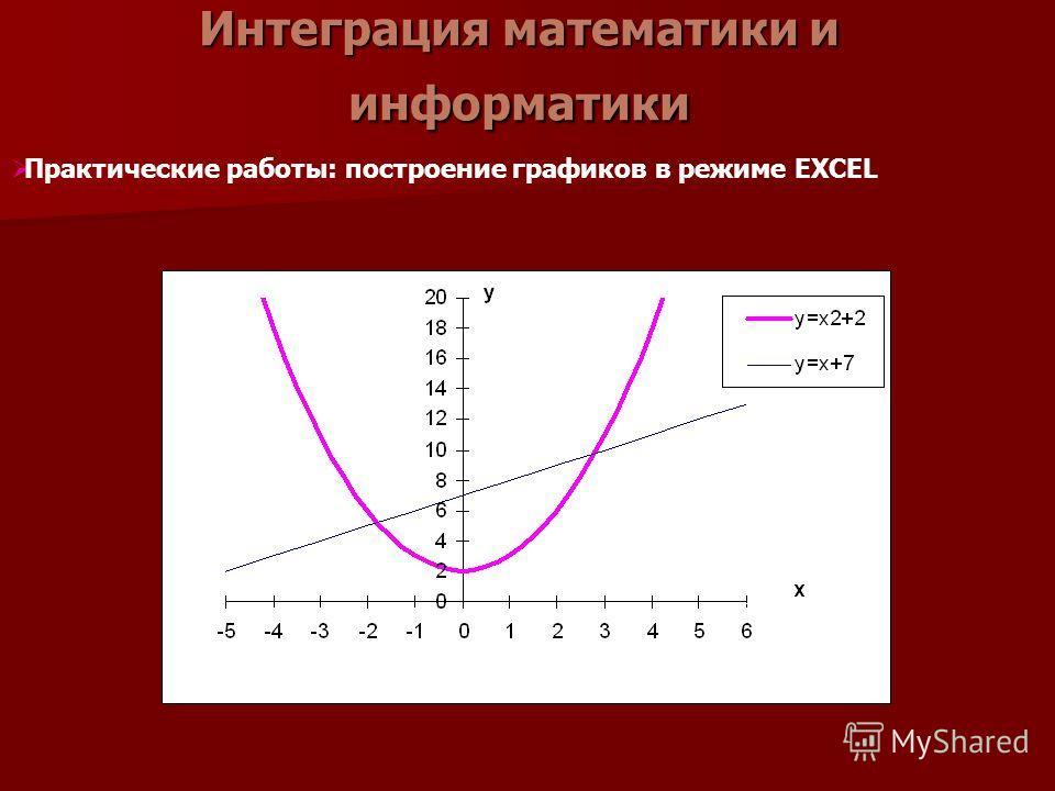 Интеграция математики и информатики Практические работы: построение графиков в режиме EXCEL