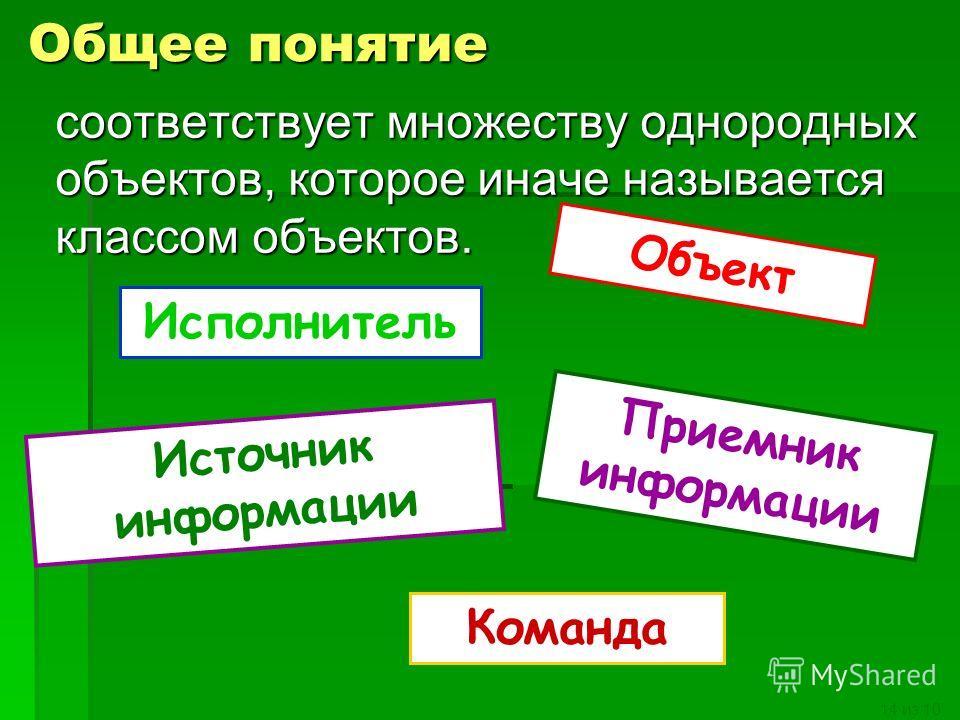 14 из 10 Общее понятие соответствует множеству однородных объектов, которое иначе называется классом объектов. Объект Источник информации Приемник информации Исполнитель Команда