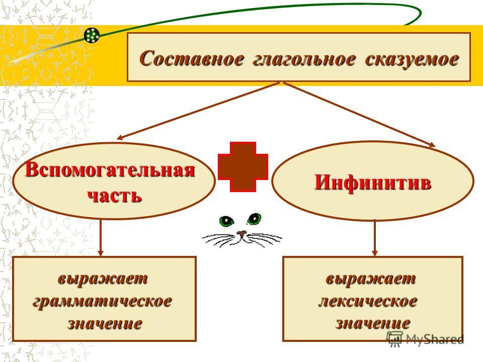 3 Составное глагольное сказуемое Вспомогательнаячасть Инфинитив выражает грамматическое грамматическоезначениевыражаетлексическоезначение