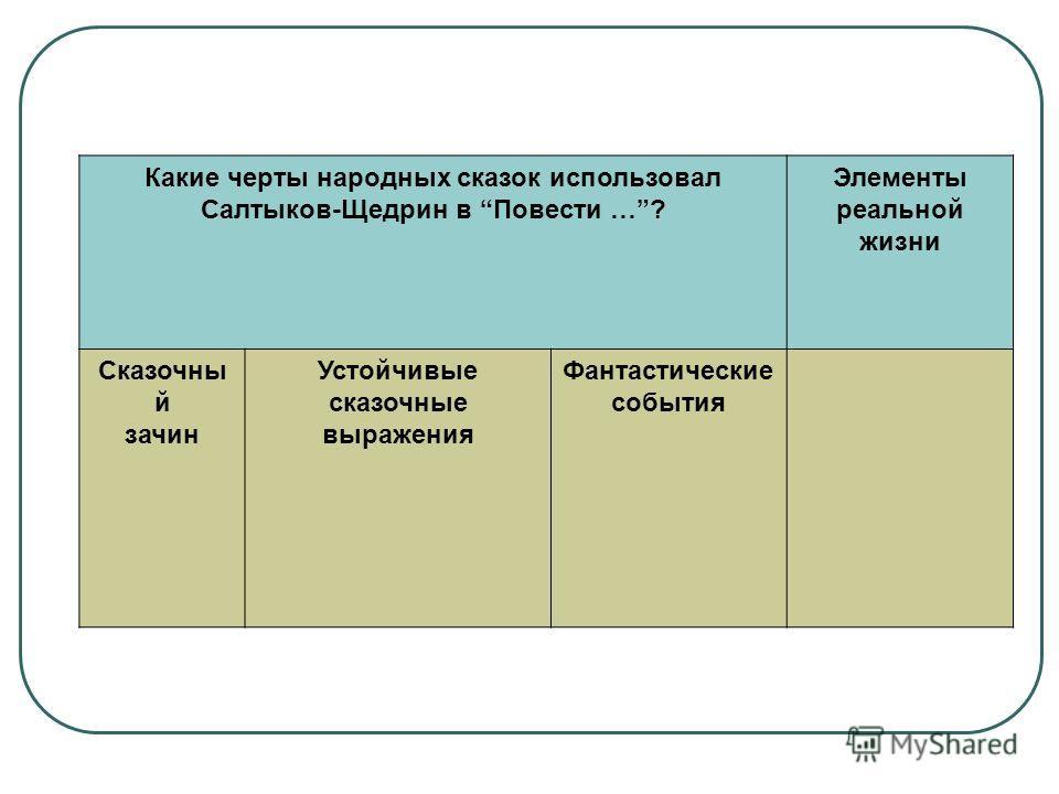 Какие черты народных сказок использовал Салтыков-Щедрин в Повести …? Элементы реальной жизни Сказочны й зачин Устойчивые сказочные выражения Фантастические события
