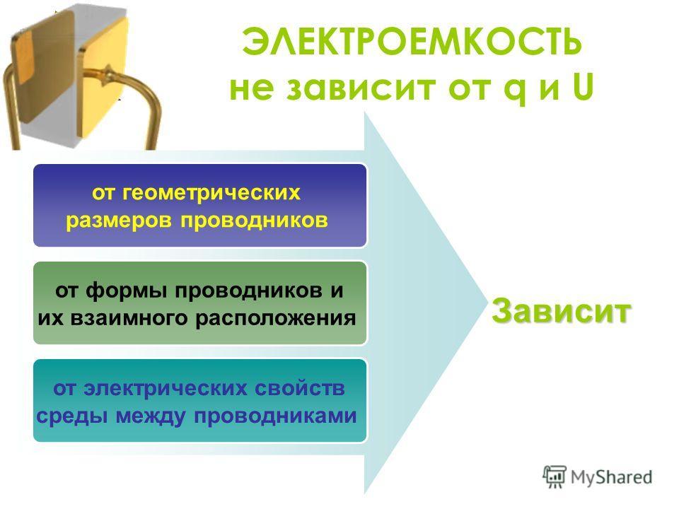 ЭЛЕКТРОЕМКОСТЬ не зависит от q и U от геометрических размеров проводников от формы проводников и их взаимного расположения от электрических свойств среды между проводниками Зависит