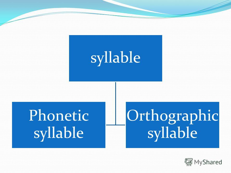 syllable Phonetic syllable Orthographic syllable