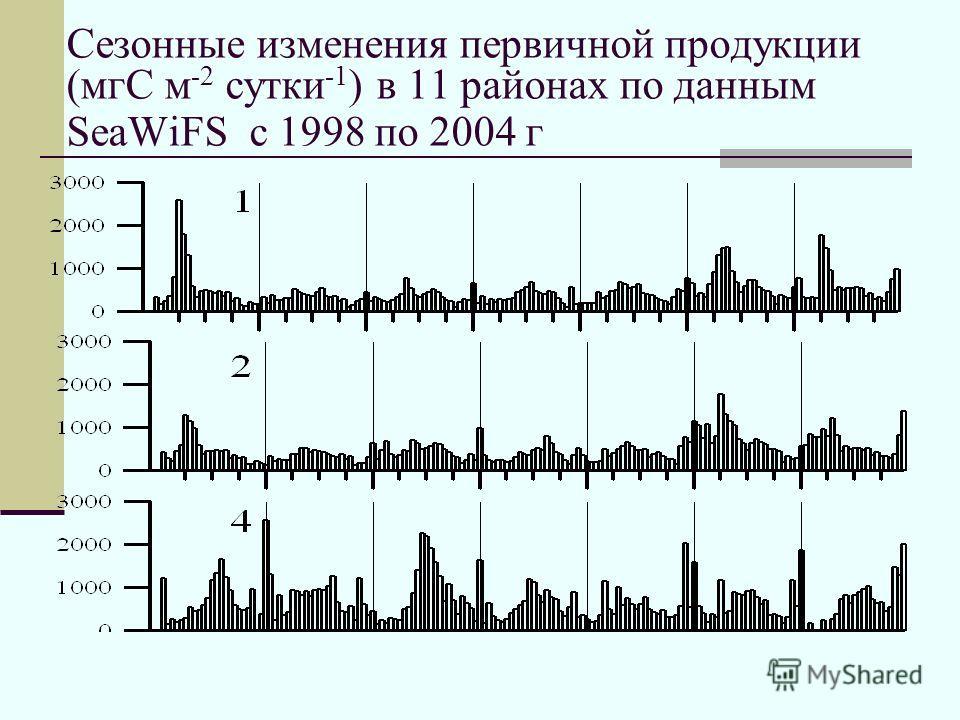 Сезонные изменения первичной продукции (мгС м -2 сутки -1 ) в 11 районах по данным SeaWiFS с 1998 по 2004 г