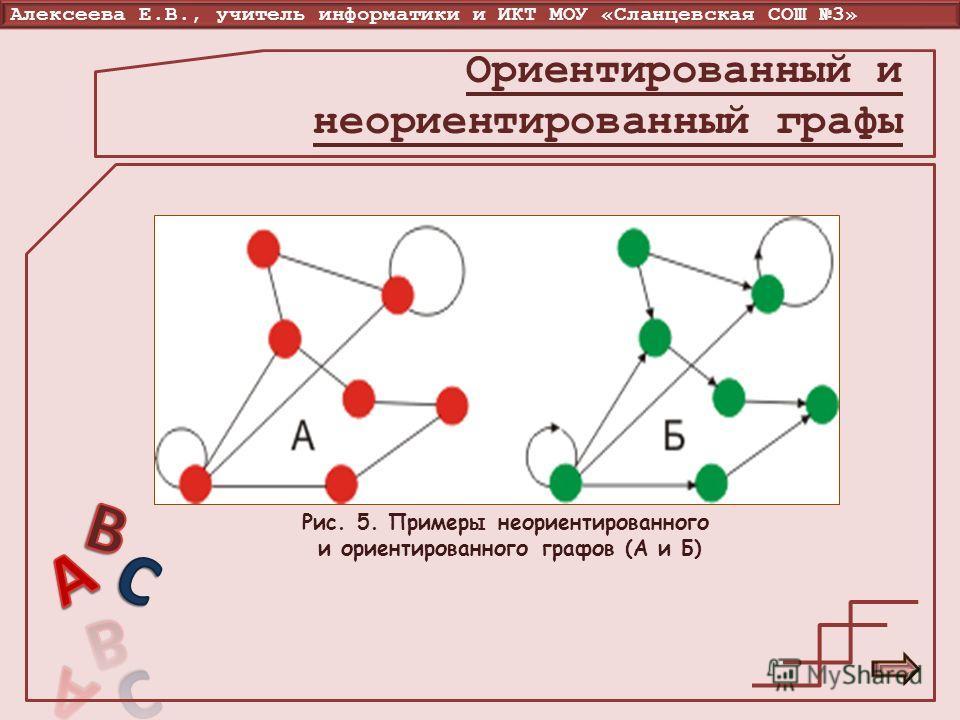 Алексеева Е.В., учитель информатики и ИКТ МОУ «Сланцевская СОШ 3» Рис. 5. Примеры неориентированного и ориентированного графов (А и Б) Ориентированный и неориентированный графы