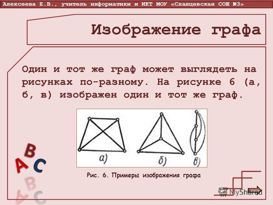 Алексеева Е.В., учитель информатики и ИКТ МОУ «Сланцевская СОШ 3» Изображение графа Один и тот же граф может выглядеть на рисунках по-разному. На рисунке 6 (а, б, в) изображен один и тот же граф. Рис. 6. Примеры изображения графа