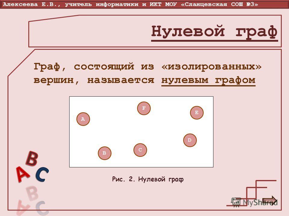 Алексеева Е.В., учитель информатики и ИКТ МОУ «Сланцевская СОШ 3» Нулевой граф Граф, состоящий из «изолированных» вершин, называется нулевым графом Рис. 2. Нулевой граф
