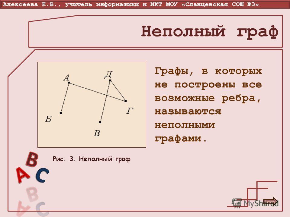 Алексеева Е.В., учитель информатики и ИКТ МОУ «Сланцевская СОШ 3» Неполный граф Графы, в которых не построены все возможные ребра, называются неполными графами. Рис. 3. Неполный граф