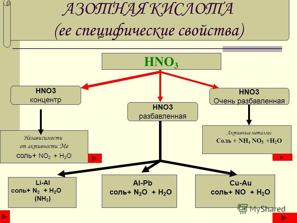 АЗОТНАЯ КИСЛОТА (ее специфические свойства) HNO 3 концентр HNO3 разбавленная HNO3 Очень разбавленная Независимости от активности Ме соль+ NO 2 + H 2 O Li-Al соль+ N 2 + H 2 O (NH 3 ) Al-Pb соль+ N 2 O + H 2 O Cu-Au соль+ NO + H 2 O Активные металлы С
