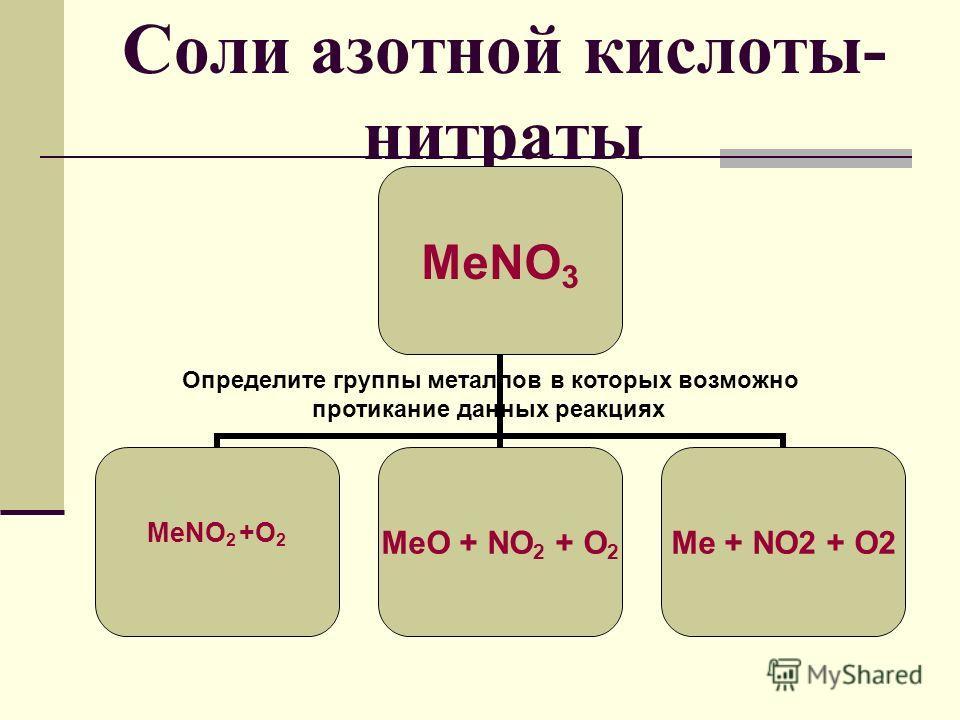 Соли азотной кислоты- нитраты МеNO3 MeO + NO2 + O2 Me + NO2 + O2 Определите группы металлов в которых возможно протикание данных реакциях МеNO 2 +O 2