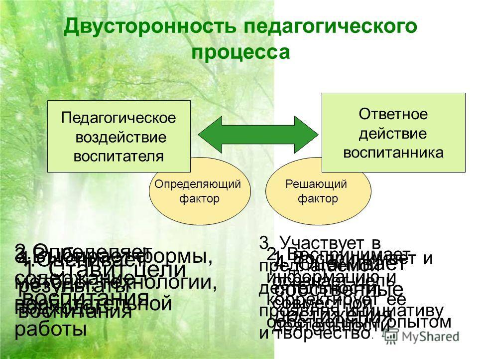 Решающий фактор Двусторонность педагогического процесса Ответное действие воспитанника Определяющий фактор Педагогическое воздействие воспитателя 1. Ставит цели воспитания 2.Определяет содержание воспитательной работы 3.Выбирает формы, методы, технол