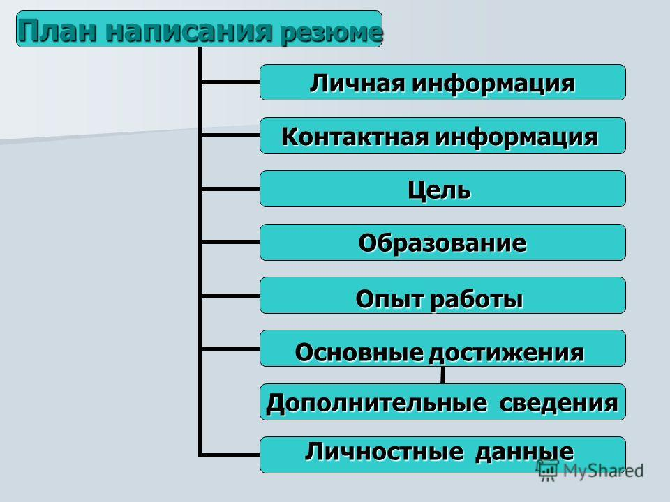 План написания резюме Личная информация Контактная информация Цель Образование Опыт работы Основные достижения Дополнительные сведения Личностные данные