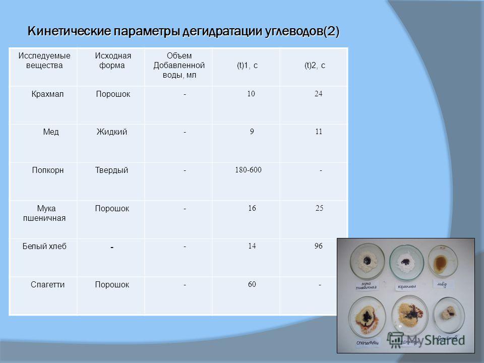 Исследуемые вещества Исходная форма Объем Добавленной воды, мл (t)1, с (t)2, с Крахмал Порошок - 10 24 МедЖидкий - 9 11 ПопкорнТвердый - 180-600 - Мука пшеничная Порошок - 16 25 Белый хлеб - - 14 96 СпагеттиПорошок - 60 - Кинетические параметры дегид