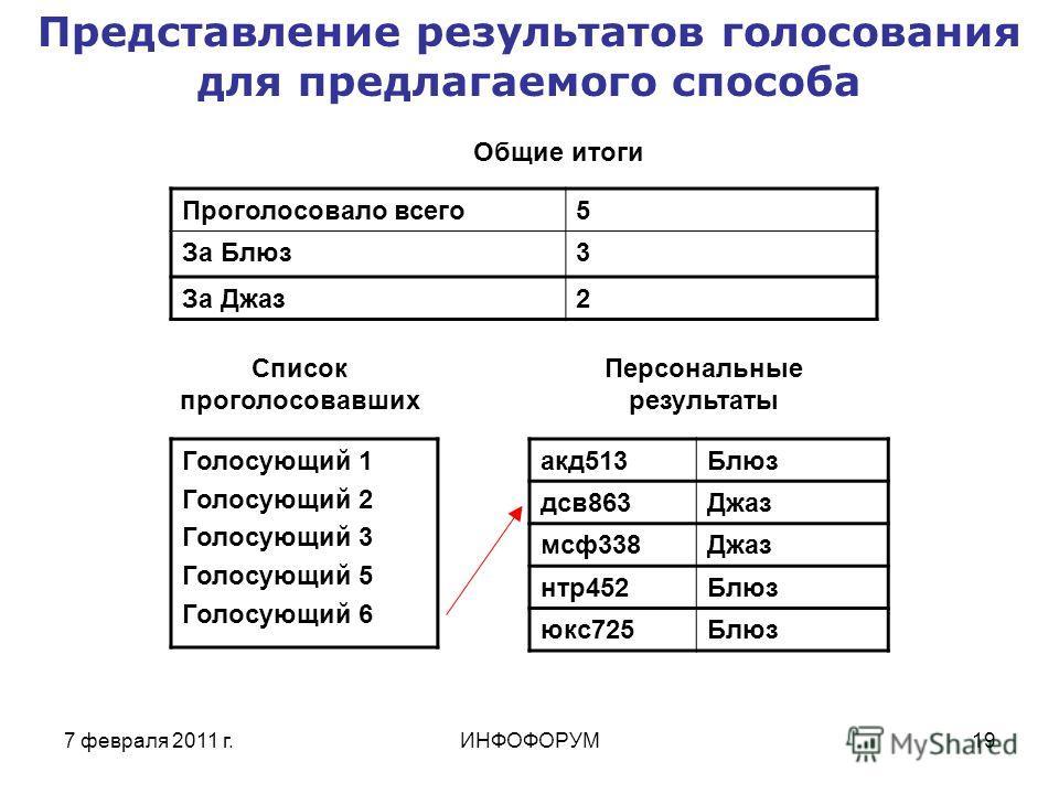 7 февраля 2011 г.ИНФОФОРУМ19 Представление результатов голосования для предлагаемого способа Проголосовало всего5 За Блюз3 За Джаз2 акд513Блюз дсв863Джаз мсф338Джаз нтр452Блюз юкс725Блюз Голосующий 1 Голосующий 2 Голосующий 3 Голосующий 5 Голосующий