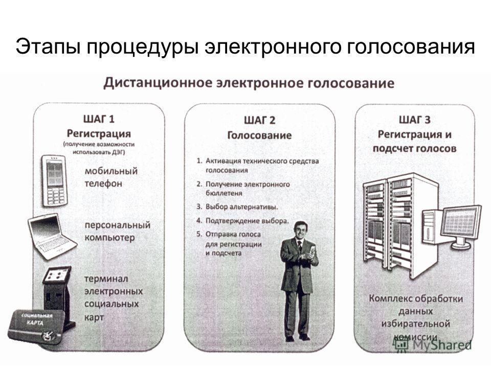 7 февраля 2011 г.ИНФОФОРУМ5 Этапы процедуры электронного голосования