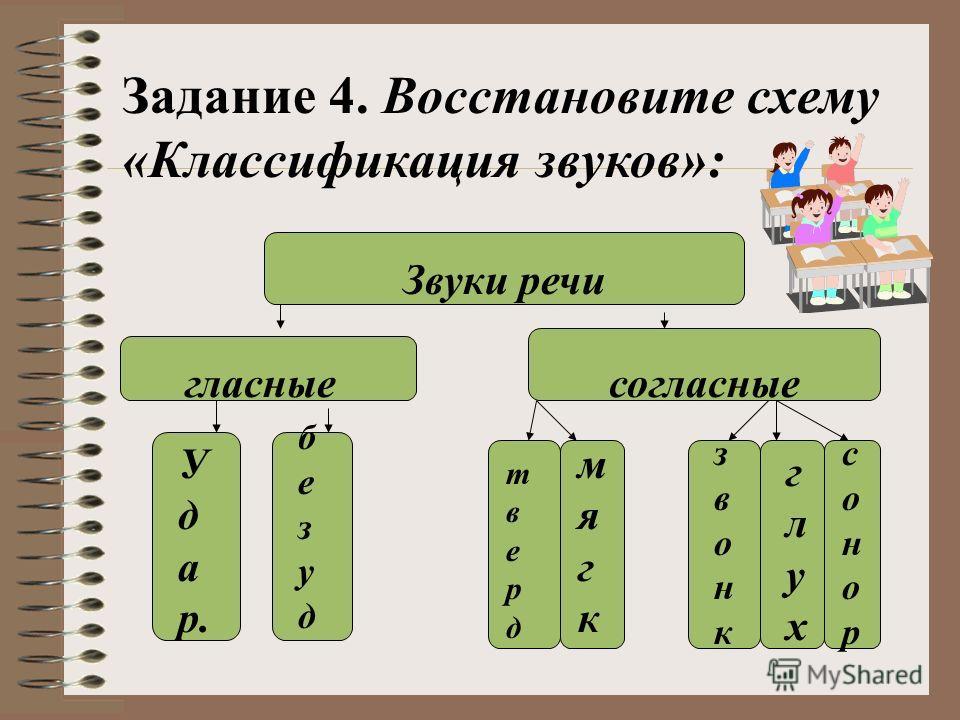 Задание 4. Восстановите схему «Классификация звуков»: Звуки речи гласныесогласные У д а р. безудбезуд твердтверд мягкмягк звонкзвонк глухглух сонорсонор