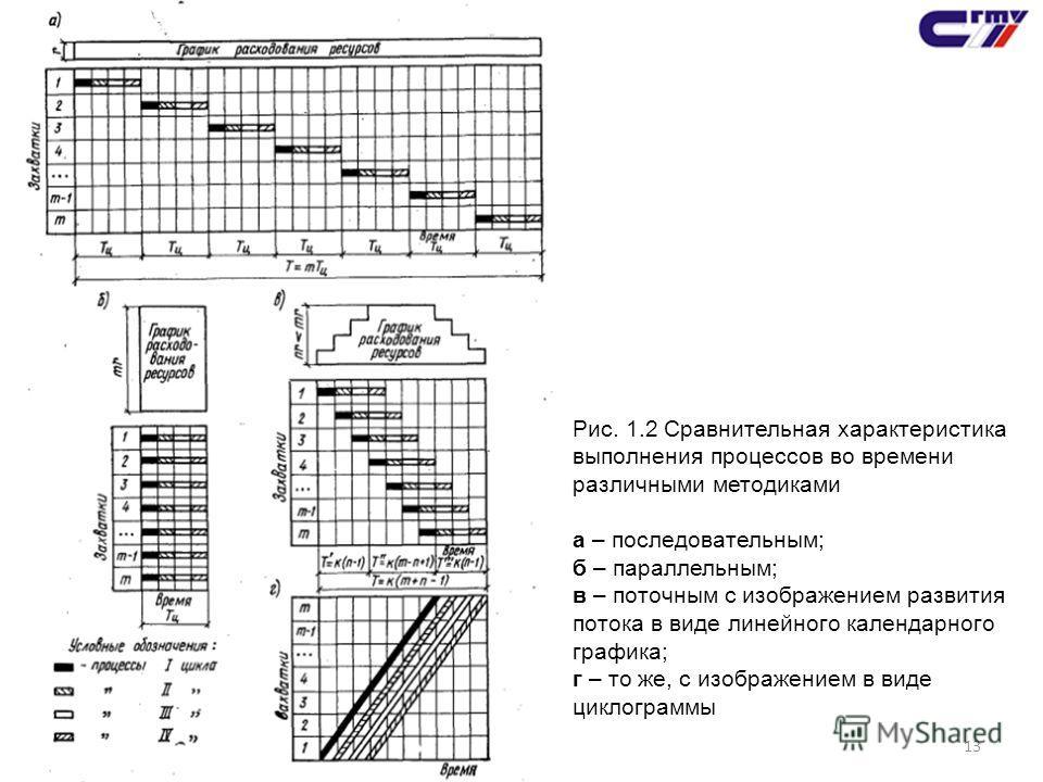 13 Рис. 1.2 Сравнительная характеристика выполнения процессов во времени различными методиками а – последовательным; б – параллельным; в – поточным с изображением развития потока в виде линейного календарного графика; г – то же, с изображением в виде