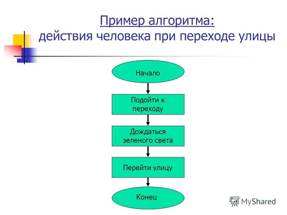 Пример алгоритма: действия человека при переходе улицы Начало Подойти к переходу Дождаться зеленого света Перейти улицу Конец