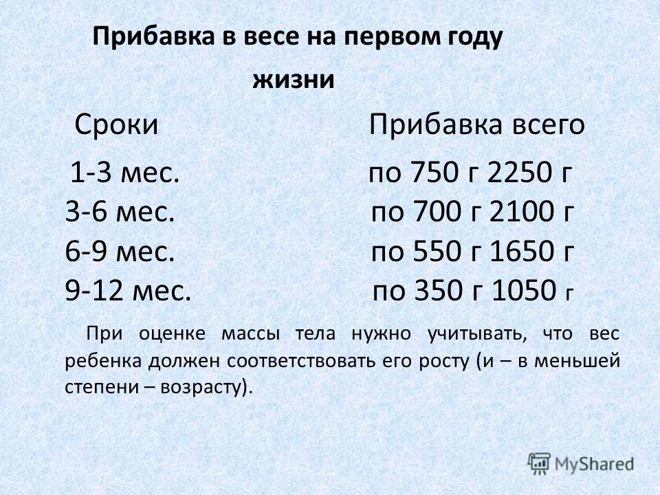 Прибавка в весе на первом году жизни Сроки Прибавка всего 1-3 мес. по 750 г 2250 г 3-6 мес. по 700 г 2100 г 6-9 мес. по 550 г 1650 г 9-12 мес. по 350 г 1050 г При оценке массы тела нужно учитывать, что вес ребенка должен соответствовать его росту (и