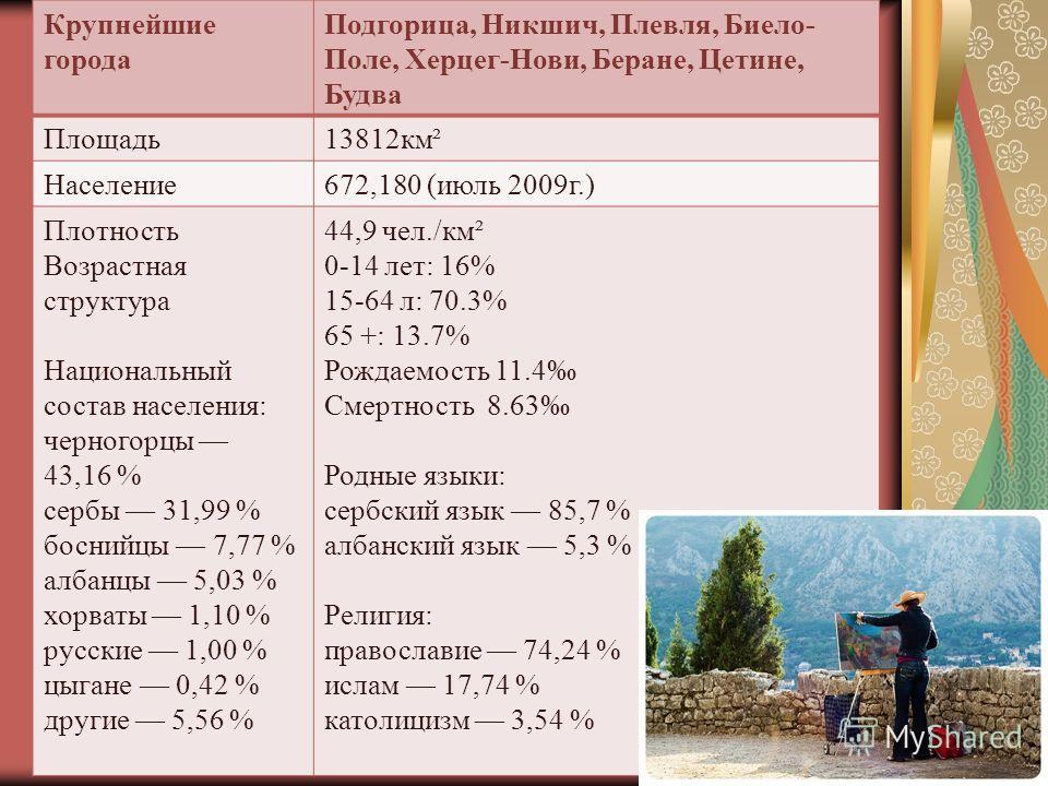 Крупнейшие города Подгорица, Никшич, Плевля, Биело- Поле, Херцег-Нови, Беране, Цетине, Будва Площадь13812км² Население672,180 (июль 2009г.) Плотность Возрастная структура Национальный состав населения: черногорцы 43,16 % сербы 31,99 % боснийцы 7,77 %