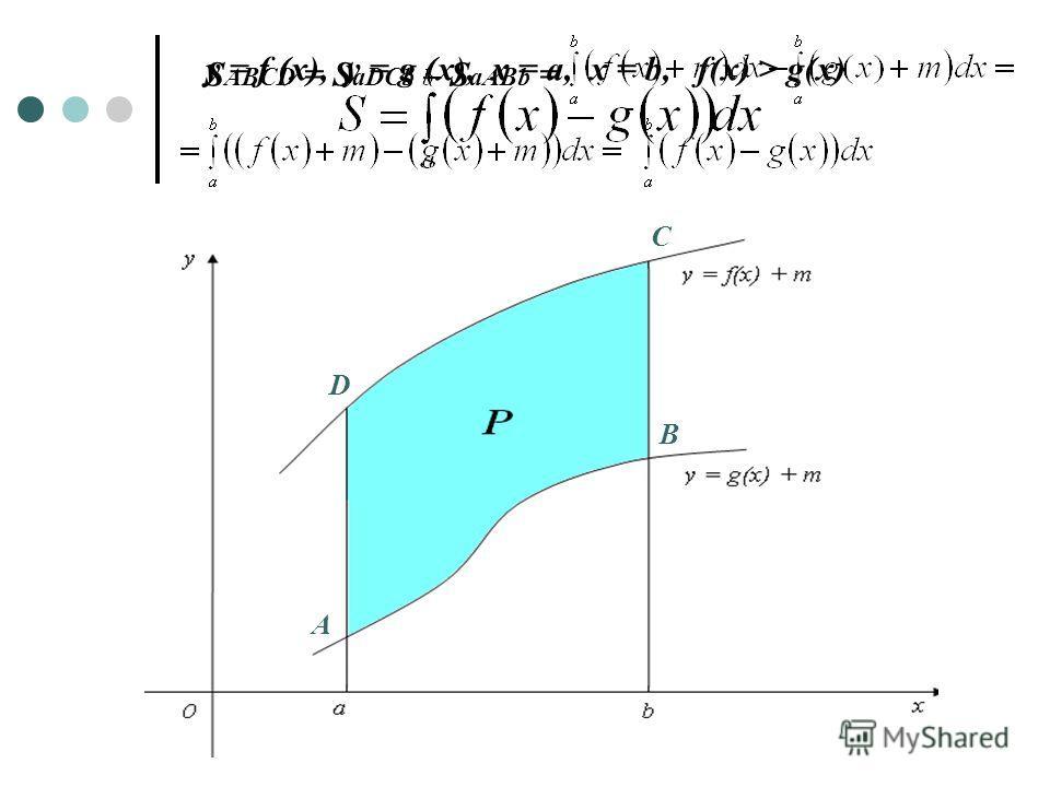 y = f (x), y = g (x), x = a, x = b, f(x) > g(x) A B C D S ABCD = S aDCb – S aABb =