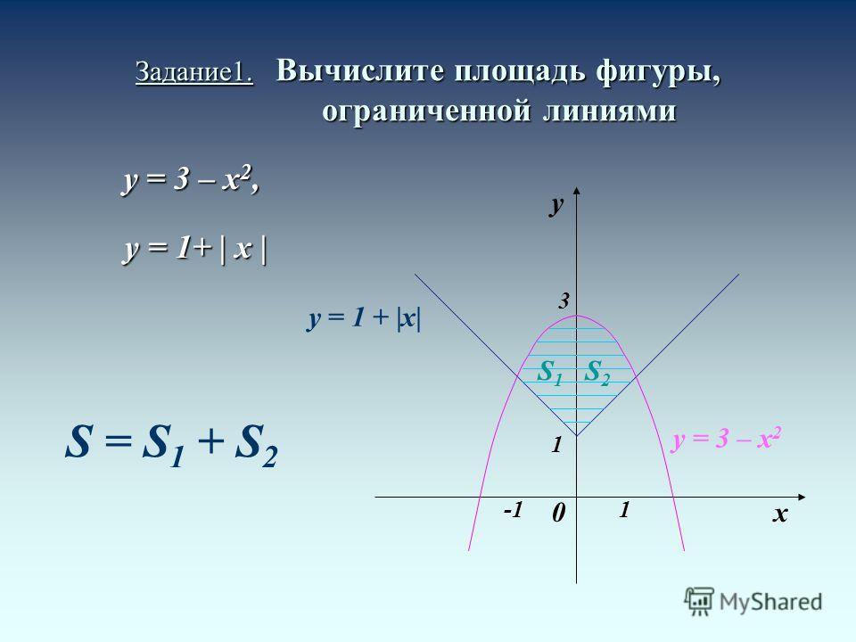 Задание1. Вычислите площадь фигуры, ограниченной линиями y = 3 – x 2, y = 1+ | x | y = 1+ | x | y = 1 + |x| y х0 1 1 3 y = 3 – х 2 S1S1 S2S2 S = S 1 + S 2