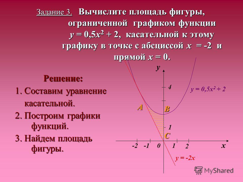 Задание 3. Вычислите площадь фигуры, ограниченной графиком функции y = 0,5x 2 + 2, касательной к этому графику в точке с абсциссой х = -2 и прямой х = 0. Решение: 1. Составим уравнение касательной. касательной. 2. Построим графики функций. 3. Найдем