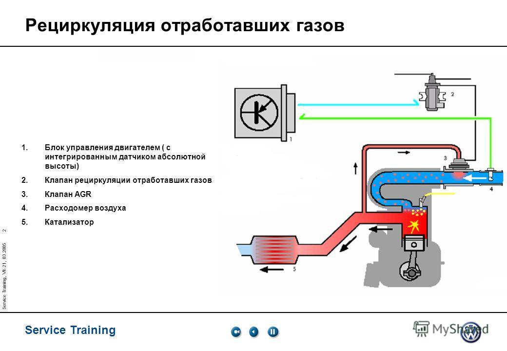 Service Training 2 Service Training, VK-21, 03.2005 Рециркуляция отработавших газов 1.Блок управления двигателем ( с интегрированным датчиком абсолютной высоты) 2.Клапан рециркуляции отработавших газов 3.Клапан AGR 4.Расходомер воздуха 5.Катализатор